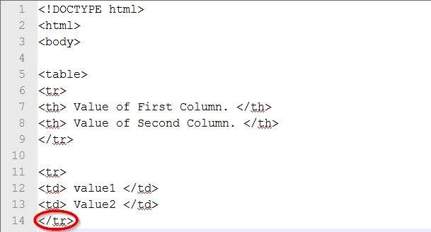 Prent getiteld Skep `n tabel in HTML-kode Stap 22