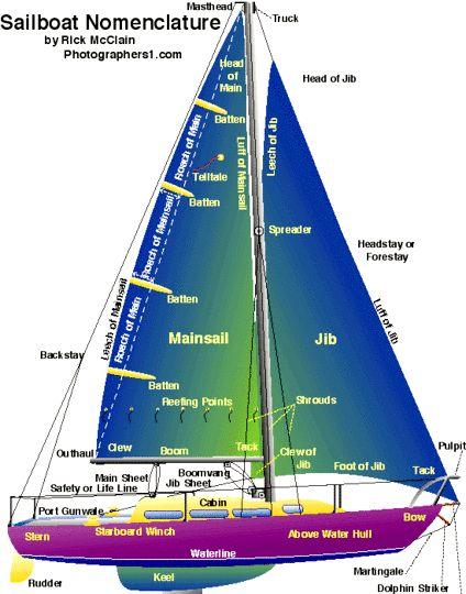 Hoe om te navigeer per boot